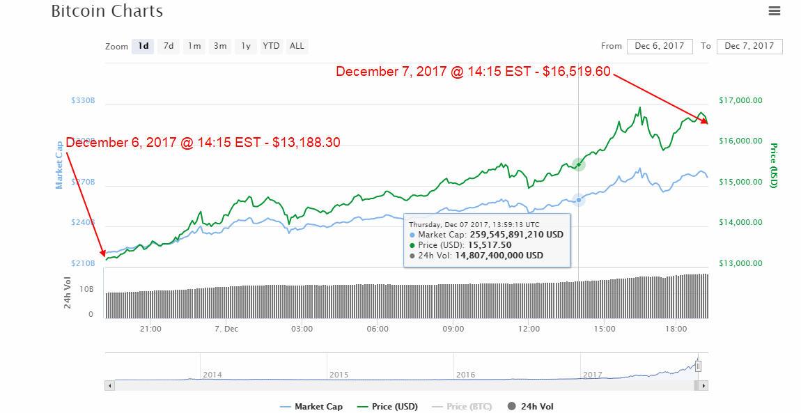 Bitcoin Price December 7, 2017