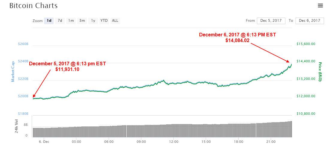 Bitcoin Price December 6, 2017