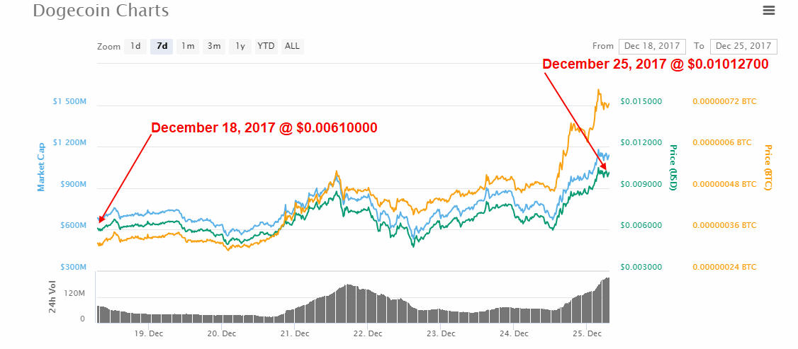 DogeCoin Price - December 2018