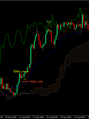 The Ichimoku Cloud